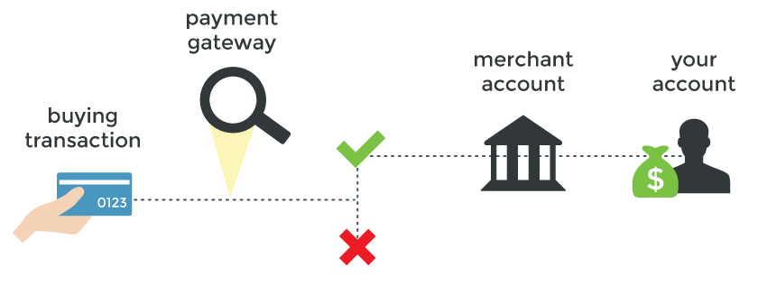 payment gateway payment flow